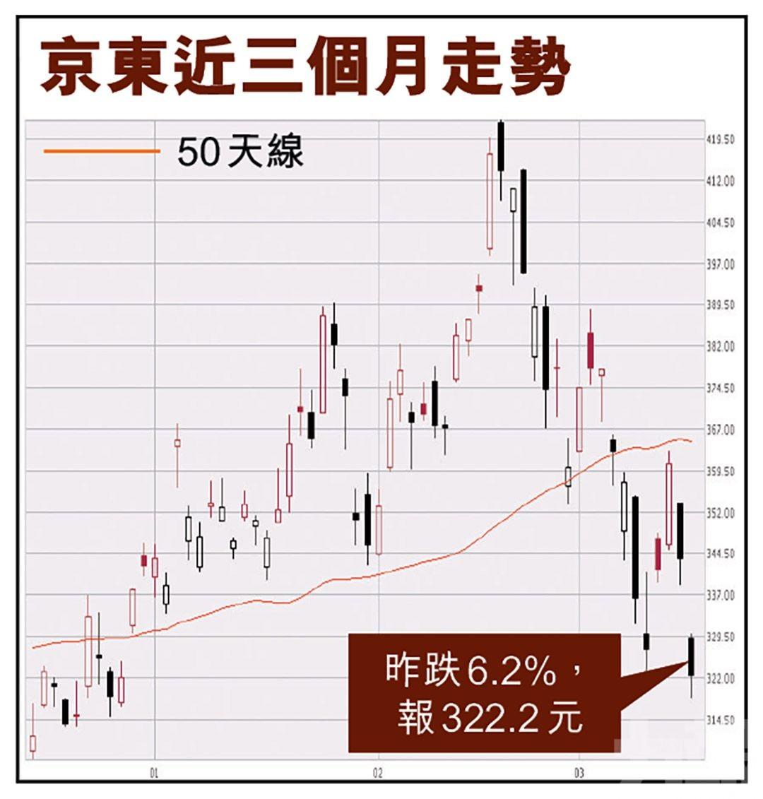 市場憂或成為監管目標京東昨挫逾6%