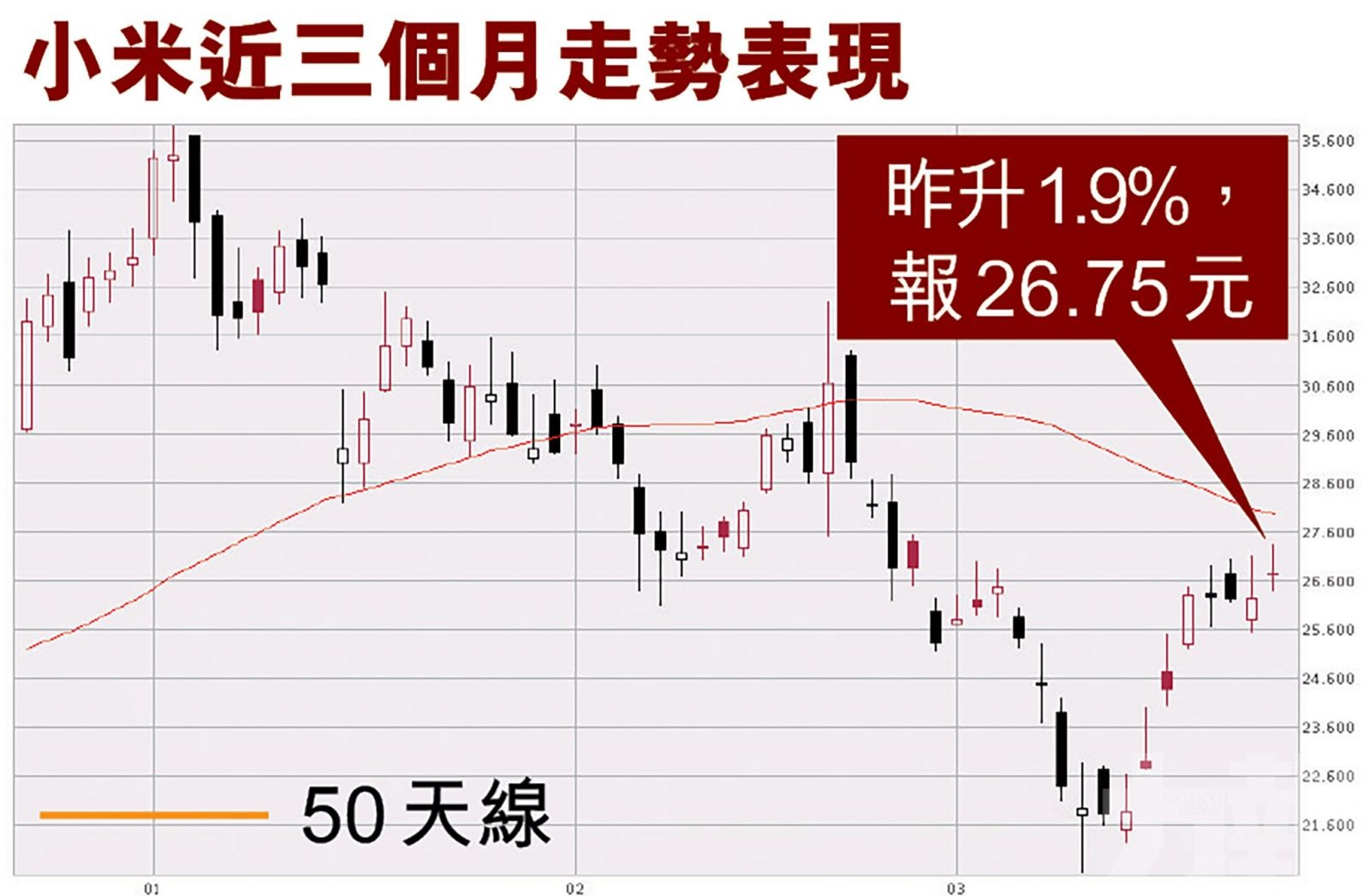 小米股價昨最高升逾3%