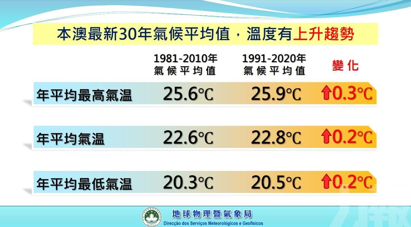 至少一個超強颱風 七至九月出現