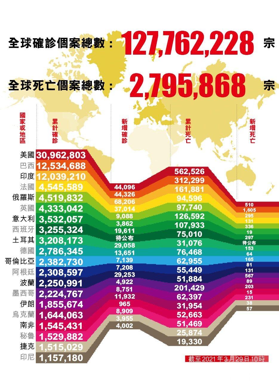 全球單日新增確診逾48萬例