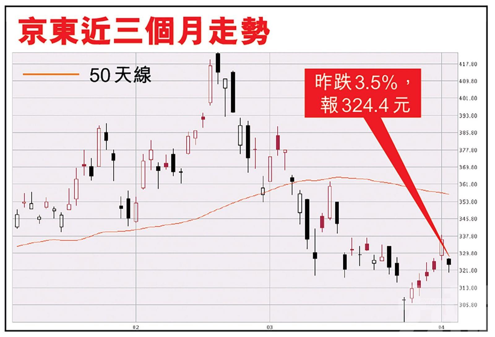 京東昨挫3.5% 分析:可考慮300元入市