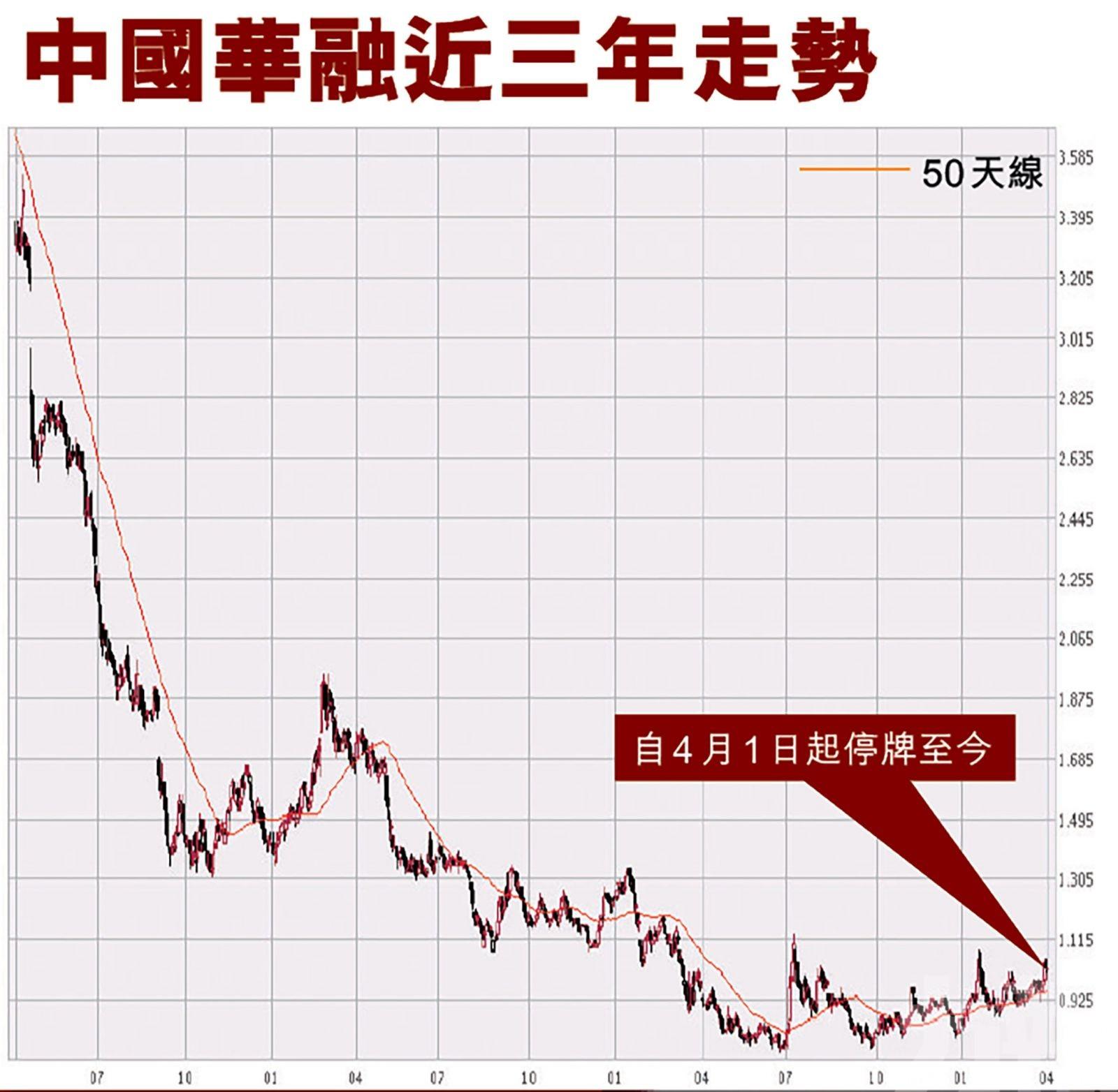 華融債價急挫市場憂破產穆迪:列入降級觀察名單