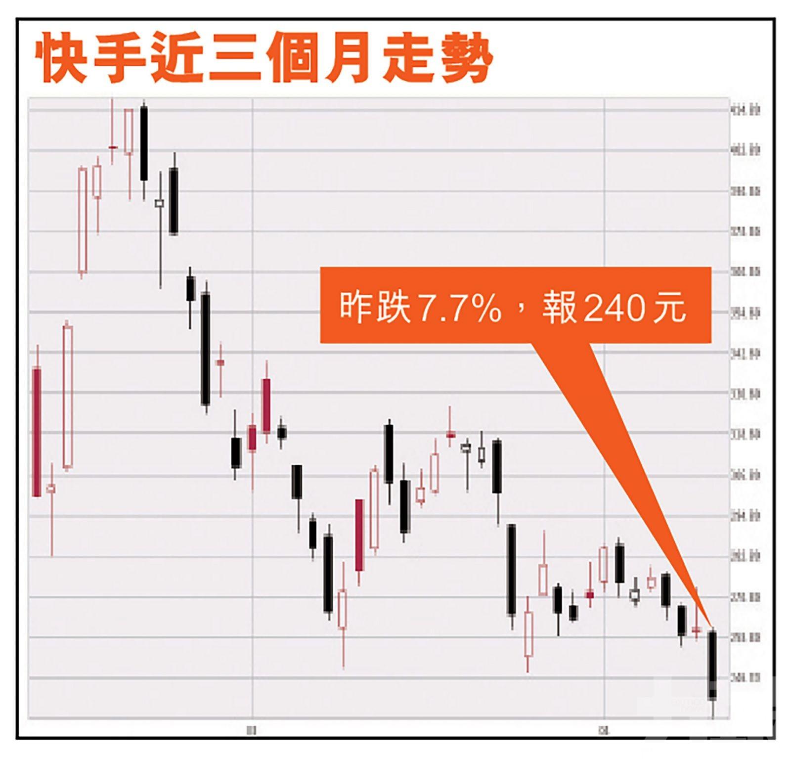 快手昨日插7.7%市值跌破萬億 創上市新低