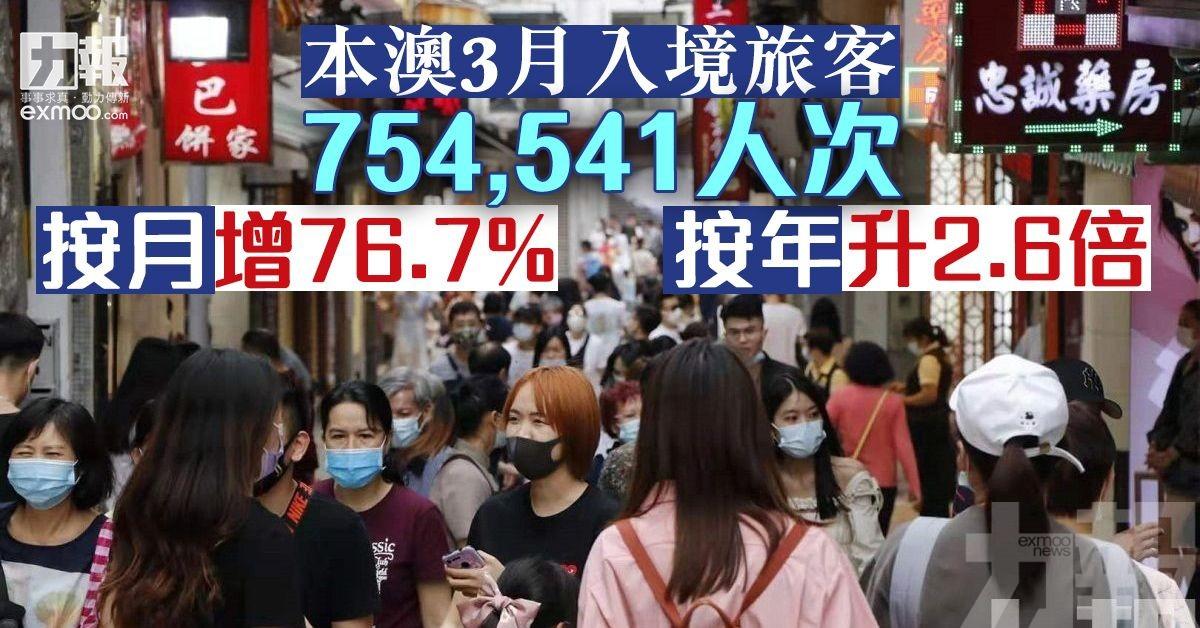按月增76.7% 按年升2.6倍