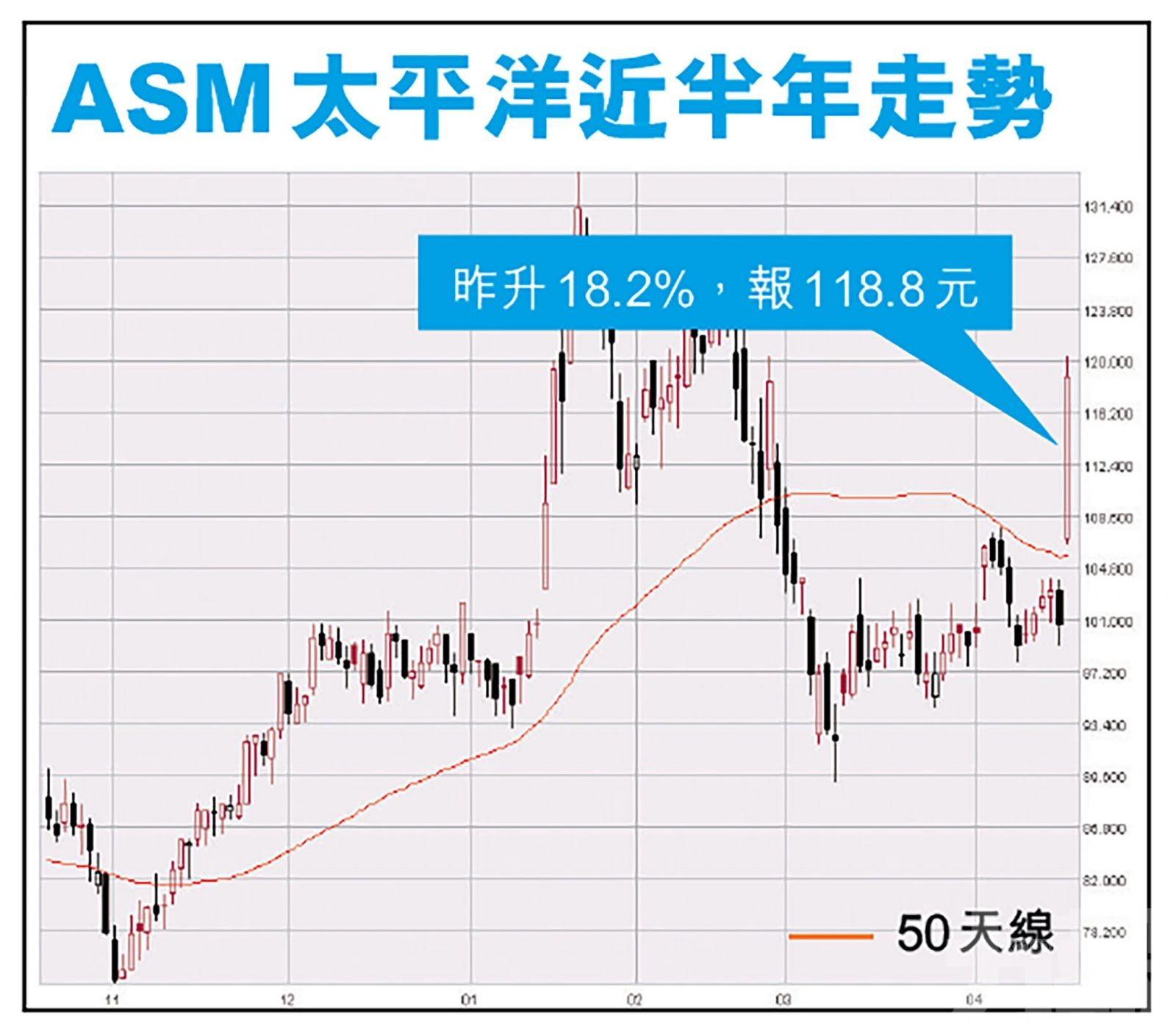 ASM太平洋昨升逾一成八