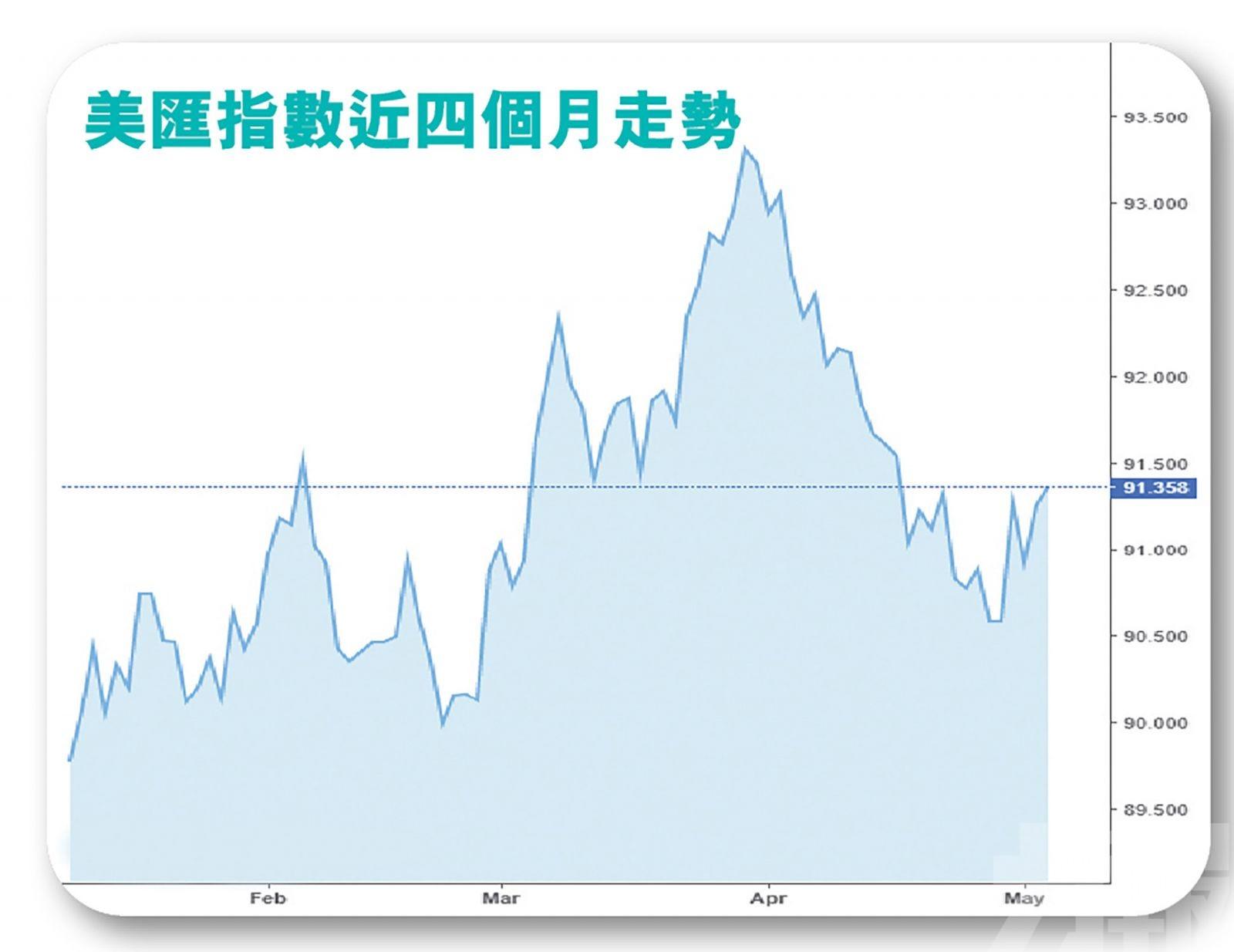 拖累港股昨日表現  業界指明年才加息看法不變