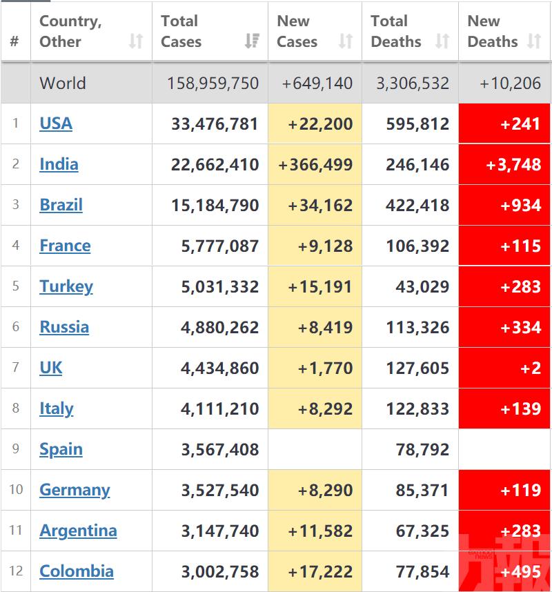 全球單日新增確診逾64萬例
