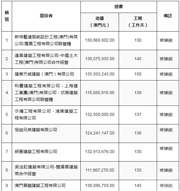 29份標書全被接納 造價最高1.53億