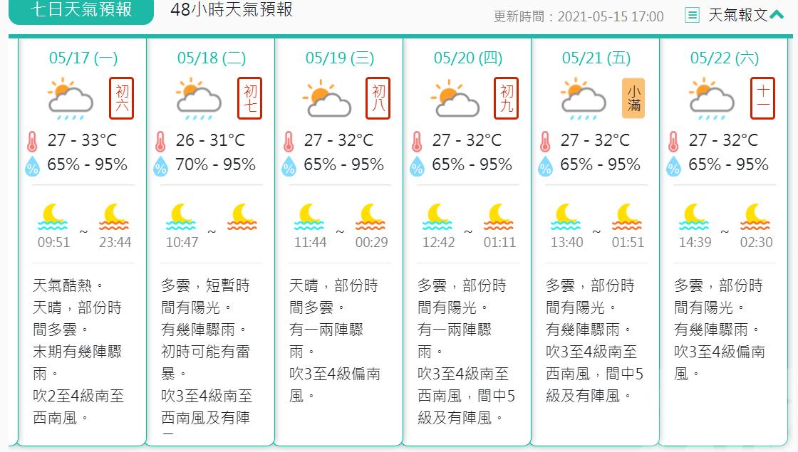 氣象局:入夏以來最高溫