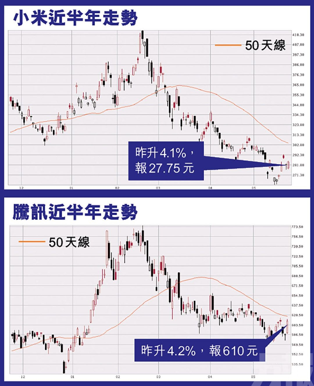 騰訊小米昨炒起升逾4%