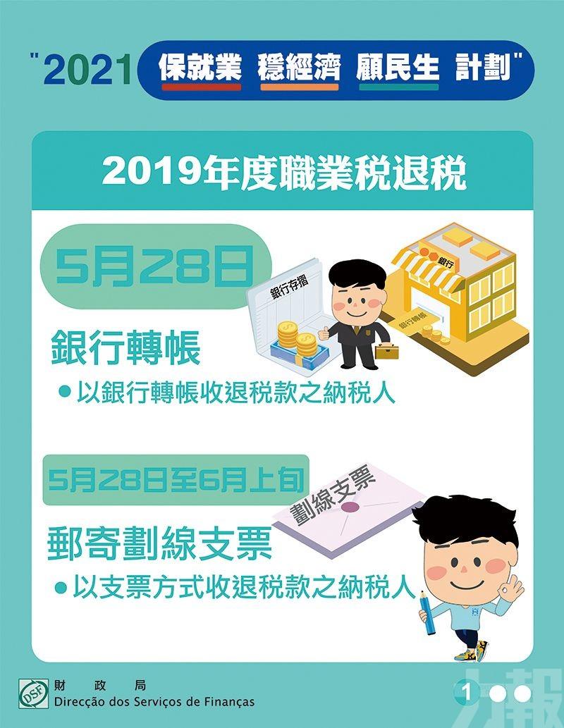 財政局今起退回2019年度職業稅