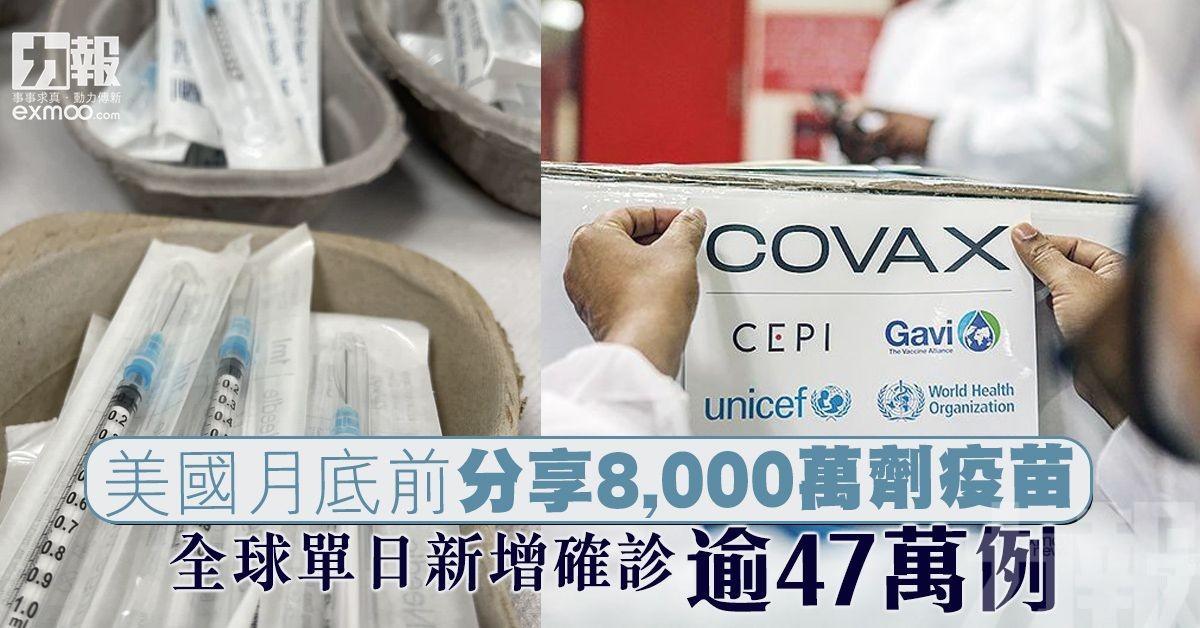 全球單日新增確診逾47萬例