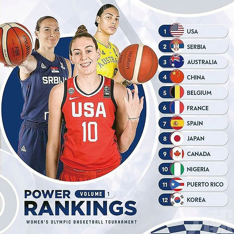 中國女籃目標或不止「保八爭四」?