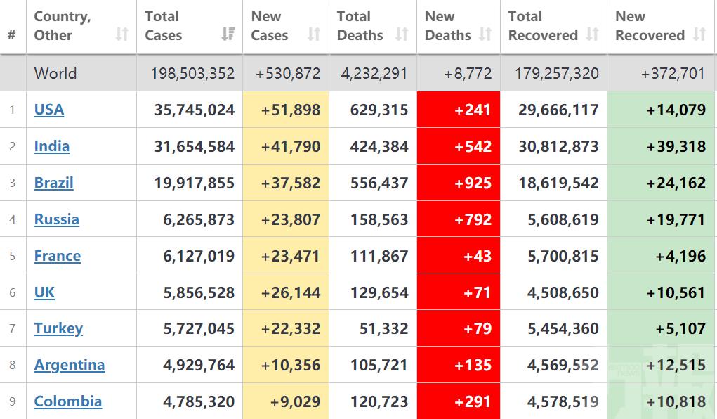 全球單日新增確診逾53萬例