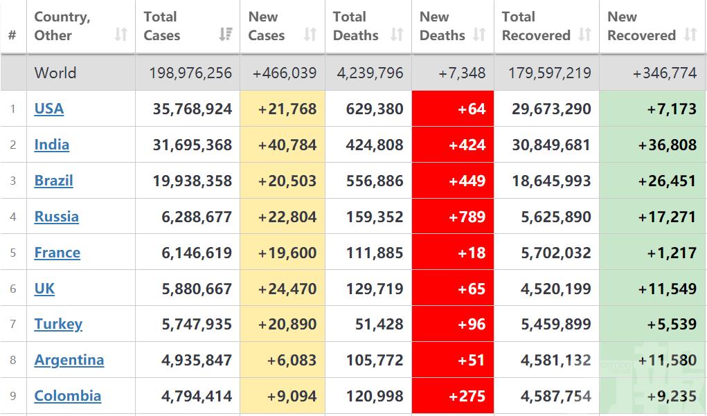 全球單日新增確診逾46萬例