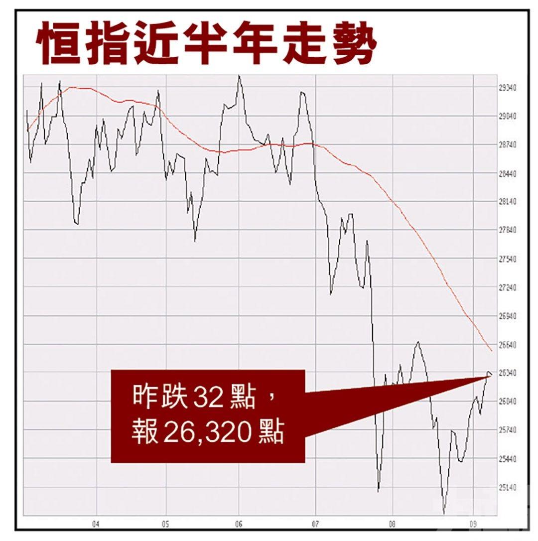 分析:港股反彈未完