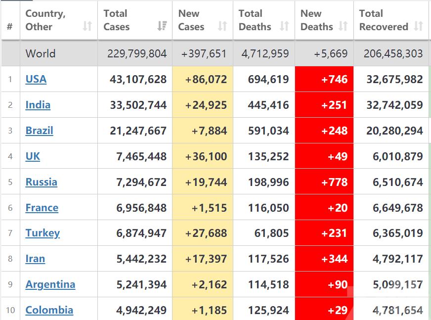 全球單日新增確診逾39萬例