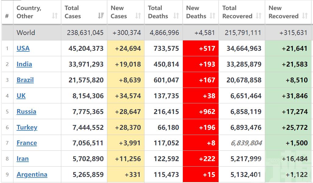 全球單日新增確診逾30萬例