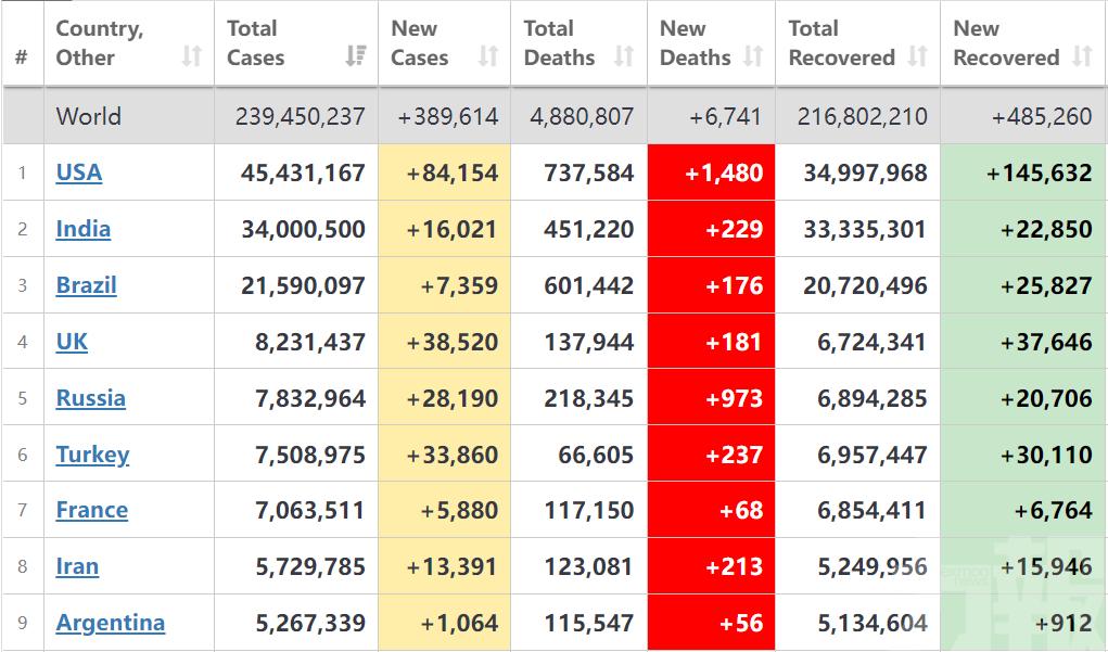 全球單日新增確診逾38萬例