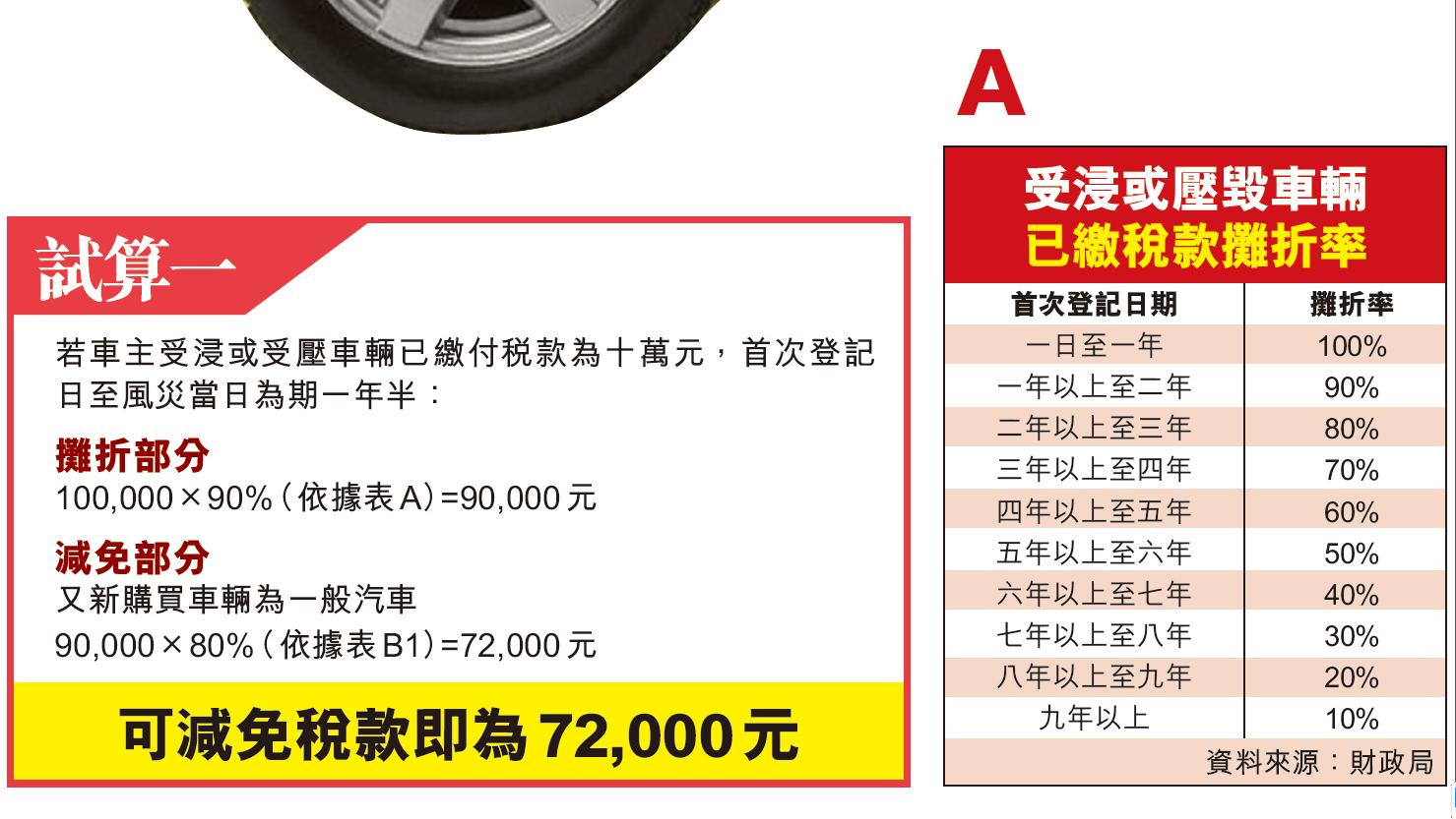 汽車最高減免14萬元換新能源車最划算