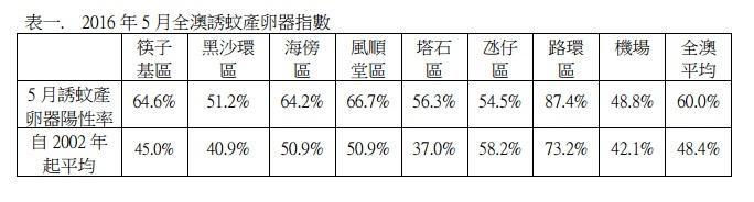 5月誘蚊產卵器指數平均60%
