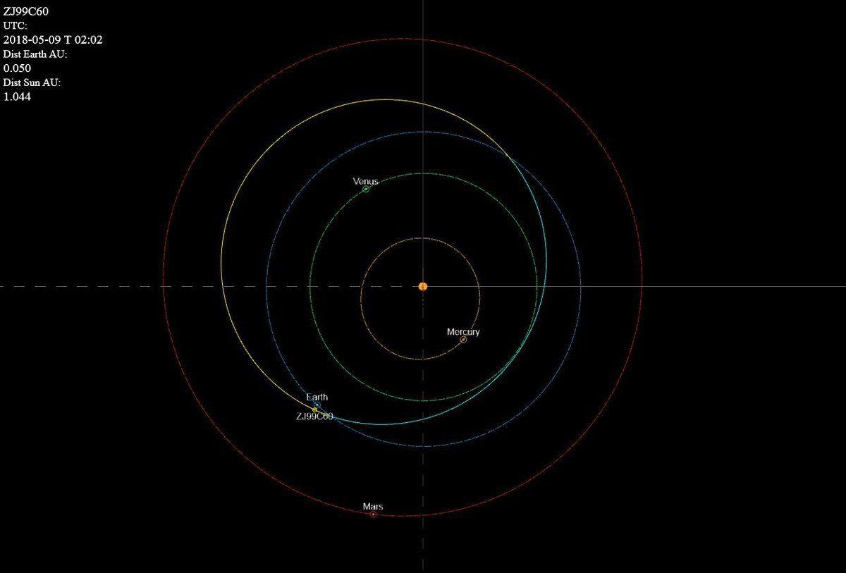 足球場般大的小行星今晚掠過地球