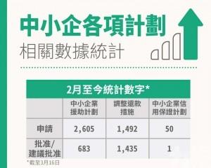 經濟局:收到逾4,100宗申請