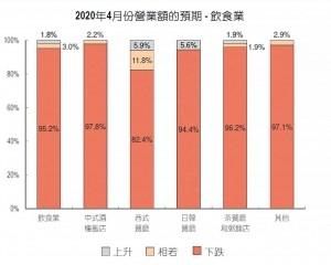 過半商戶預期4月營收跌50%