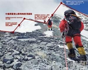 中國登頂為珠峰量高