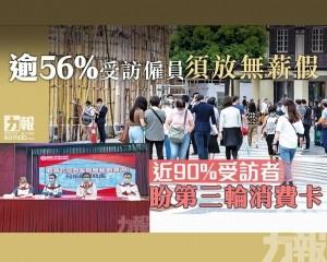 近90%受訪者盼第三輪消費卡