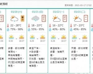 氣象局料下周初氣溫跌至16℃
