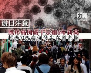 超過70%病例發生在首都圈