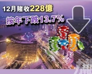 12月賭收228億按年下跌13.7%