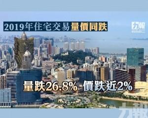 量跌26.8% 價跌近2%