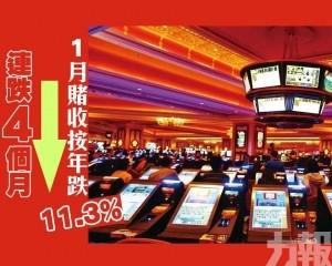 1月賭收按年跌11.3% 連跌4個月