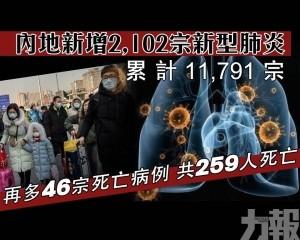 再多46宗死亡病例 共259人死亡