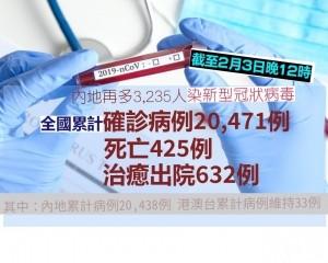 全國累計確診病例20,471例 死亡425例