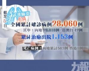 【武漢肺炎】全國昨日新增3,697人感染 73人死亡