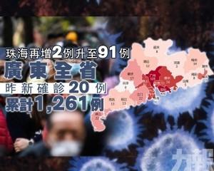 廣東全省昨新確診20例 累計1,261例
