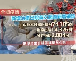 內地昨日新確診1,749例 累計74,185例