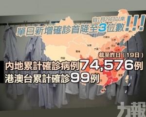內地昨日新增病例394例 出院1,779例