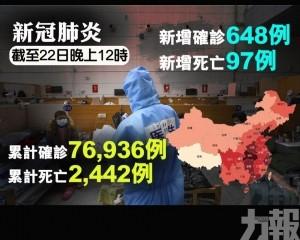 內地新增確診648例 多97死