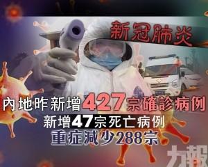 新增47宗死亡病例 重症減少288宗