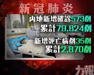 死亡病例累計增至2,870例