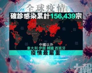 全球新冠肺炎累計突破15萬例