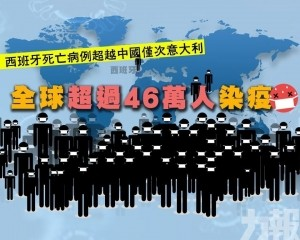 全球超過46萬人染疫