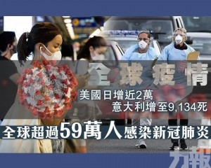 全球超過59萬人感染新冠肺炎