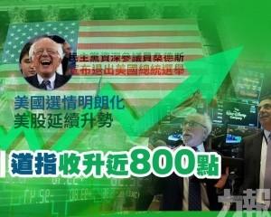 美股延續升勢 道指收升近800點