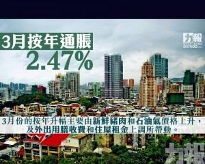 3月按年通脹2.47%