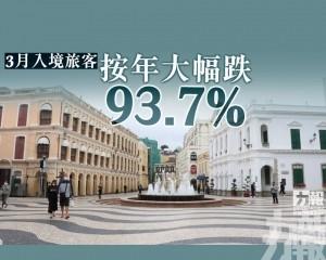 3月入境旅客按年大幅跌93.7%